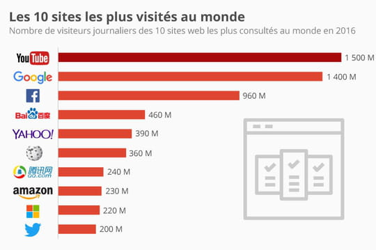 Infographie: les 10sites Web les plus visités au monde