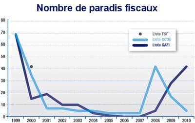 graphique issu du rapport 'paradis fiscaux : le g20 de la dernière chance', de
