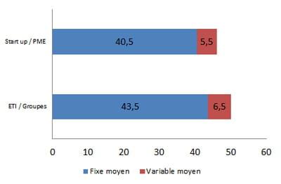 rémunération moyenne d'un e-store manager en 2014, en k€ bruts