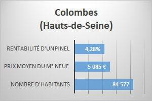 16e colombes hauts de seine 4 28 de rentabilit - Prix du metre carre lille ...