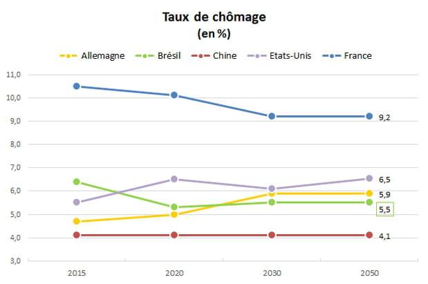 Chômage : la France fera toujours la course en tête