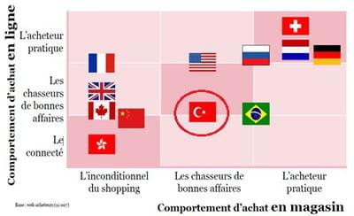 comportement d'achat en magasin des consommateurs de plusieurs nationalités
