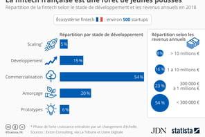 Les fintech françaises génèrent peu de chiffre d'affaires