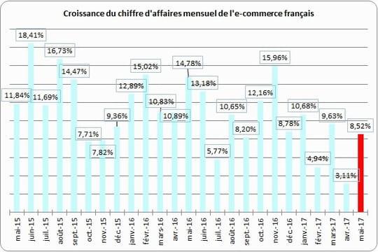 L'e-commerce français croît de 8,52% en mai
