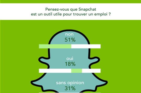 Infographie: Snapchat outil d'aide à la recherche d'emploi?