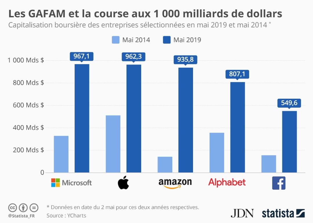 Les Gafam se livrent la bataille des 1 000 milliards de dollars