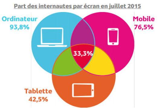1 internaute français sur 3 se connecte à Internet via les 3 écrans