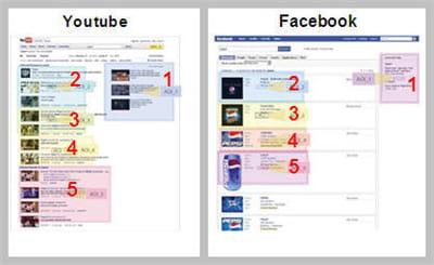 zones de fixation du regard : la publicité en haut à droite et les quatre