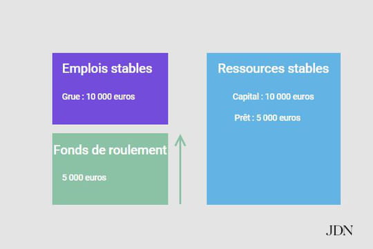 Fonds de roulement : définition, calcul simple, négatif ou positif...