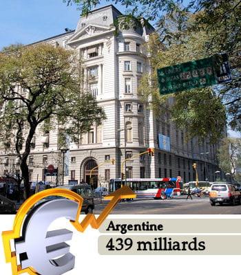 l'argentineest le 23e pays le plus riche du monde.