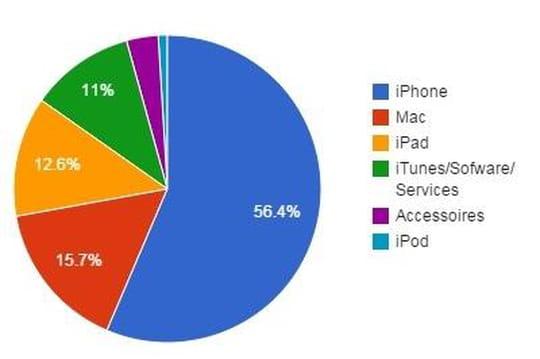 iPhone, iPad, Mac, App Store... Qu'est-ce qui rapporte le plus à Apple ?
