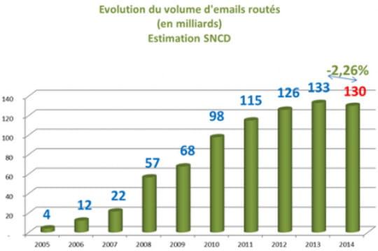 Le nombre d'emails routés a baissé pour la première fois en 2014