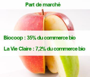 biocoop a réussi à conquérirun tiersdes ventes des commerces spécialisés bio