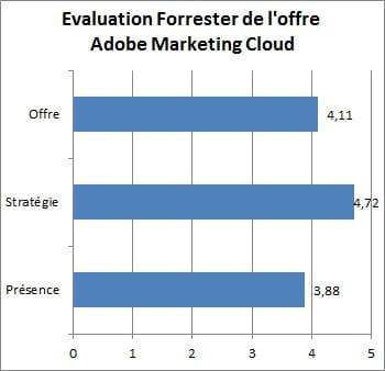 forrester a évalué les offres selon 46 critères regroupés en 3 catégories.