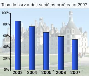 le château de chambord. chiffres : insee.