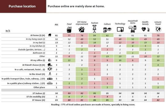 Quand, où et comment les internautes achètent en ligne
