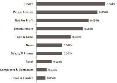taux de clic moyen par secteur