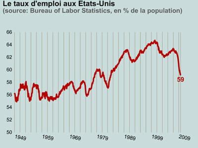 le taux d'emploi est tombé au même niveau qu'en mars 1984.