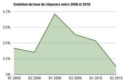 evolution du taux de cliqueurs entre 2008 et 2010
