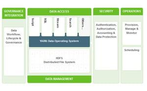 schéma de la distribution hadoop d'hortonworks (hortonworks data platform 2.1).