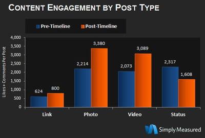 l'arrivée de la timeline a permis l'explosion des taux d'engagement des contenus