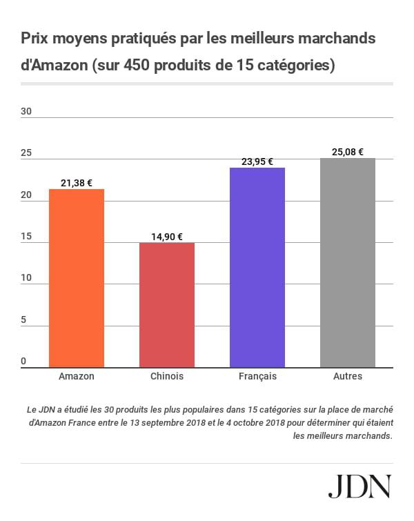 Et Les Grands Gagnants Sur Amazon France Sont Les Marchands