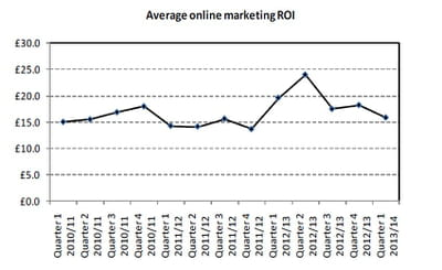 retour sur investissement e-marketing moyen, en février-mars-avril 2013 au