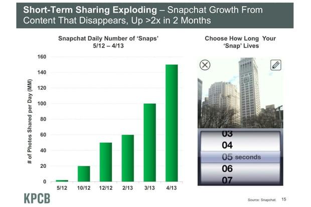 Percée de Snapchat