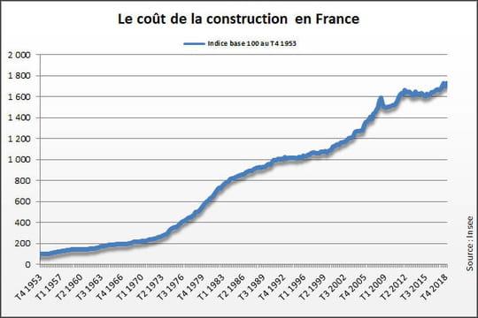 Indice du coût de la construction(ICC) 2019