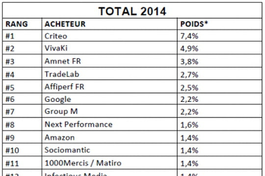 Classement : les principaux acheteurs en programmatique