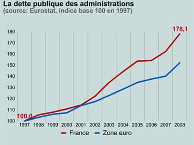 la dette publique en france et en zone euro.