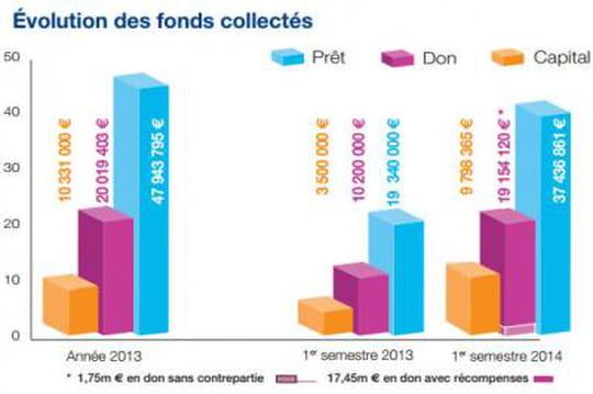 Crowdfunding : 66,4millions d'euros récoltés au premier semestre