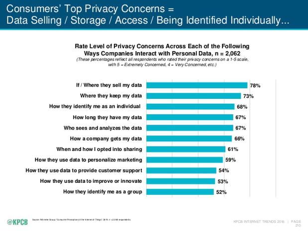Préoccupations concernant les données personnelles