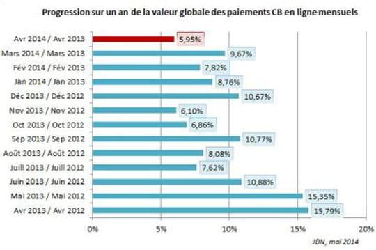 La croissance de l'e-commerce est à son plus bas en France