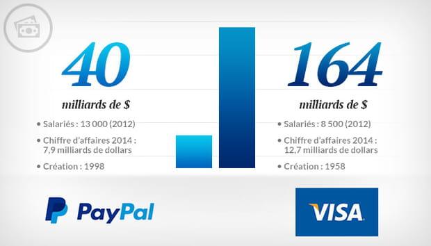 Paypal vs Visa
