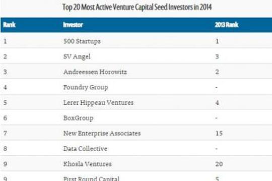 Top 20 des VC les plus actifs en amorçage dans le monde en 2014