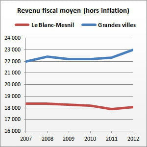 le blanc-mesnil (seine-saint-denis) compte 52186habitants.