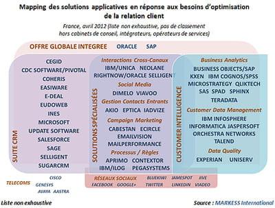 de nombreuses offres sur le marché des logiciels de crm.