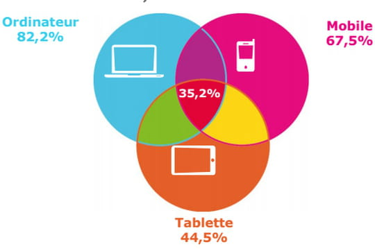 Le profil des internautes français
