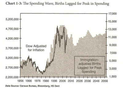 the spending wave.