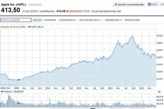 Apple: le salaire de Tim Cook indexé sur la bourse