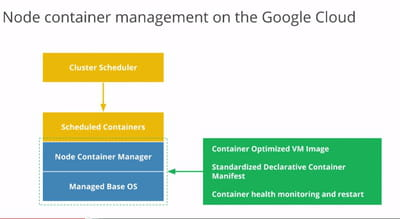 architecture de la brique de gestion de container de google.