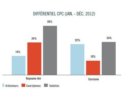 evolution des cpc au cours de l'année 2012.