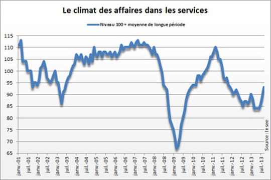 Climat des affaires dans les services: nouvelle amélioration en septembre