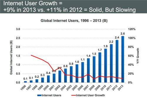 Croissance des internautes