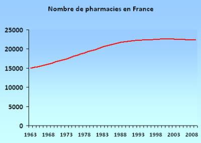 le nombre de pharmacies en france.