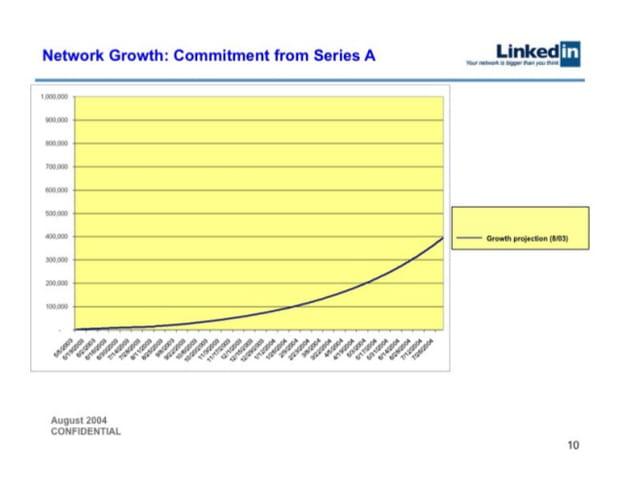 Projection de croissance entre mai 2003et juillet 2004