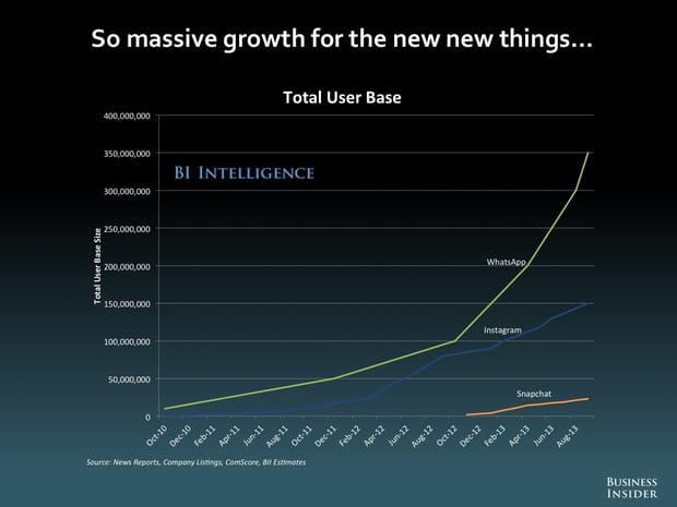 Des croissances exponentielles pour les nouveautés