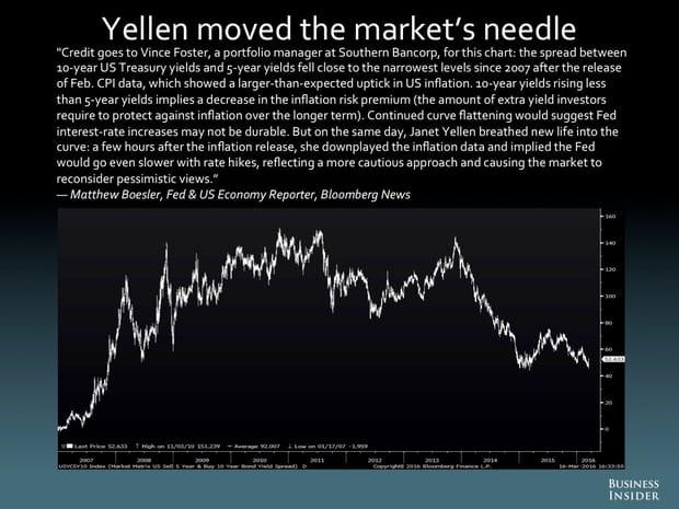 Yellen a déplacé l'aiguille du marché