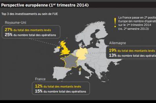 Les start-up françaises ont levé 445 millions d'euros au premier semestre